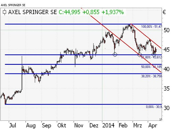 Axel Springer_Daily