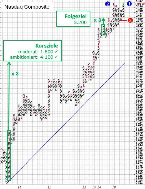 Grafik: Nasdaq Composite in Point & Figure (P&F), Quelle: stockcharts.com, eigene Markierungen