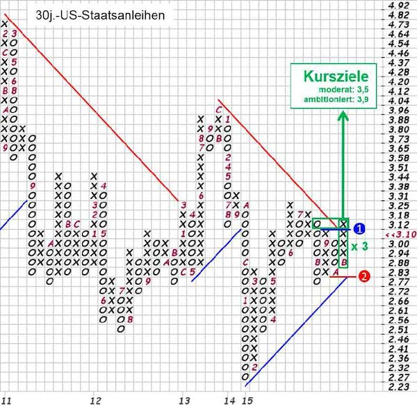 Grafik: 30-jähr. US-Staatsanleihen in Point & Figure (P&F), Quelle: stockcharts.com, eigene Markierungen