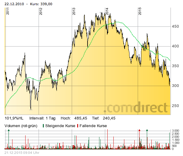 Chart: Comdirect - GD200 in grün