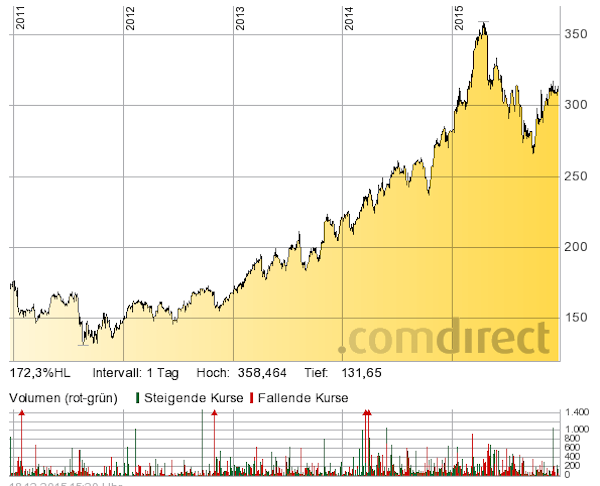 Chart: Comdirect (in EUR)