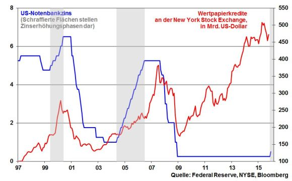 kw 51 - Grafik 14 - NYSE und Fed Funds