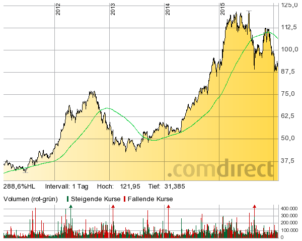 Chart: Comdirect, in Grün: GD200