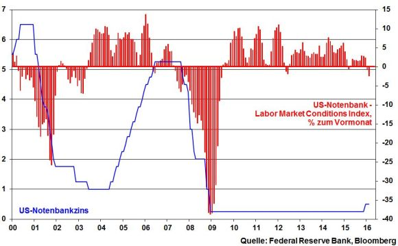 kw 11 - 01 - Labor Market Conditions Index