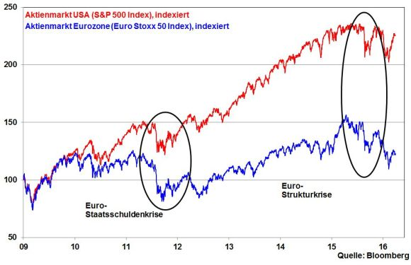 kw 13 - 06 - S&P 500 vs. Eurostoxx 50