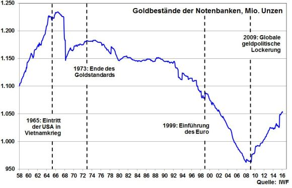kw 18 - 02 - Goldkäufe Notenbanken