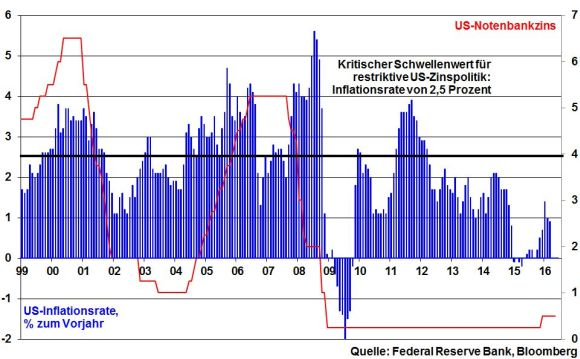 kw 19 - 08 - US-Inflation und Fed Funds