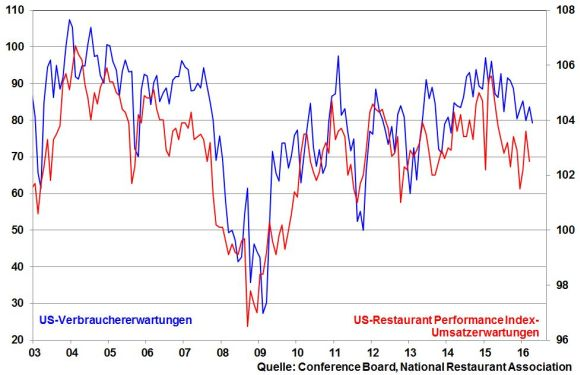 kw 20 - 02 - US-Restaurant-Performance Index