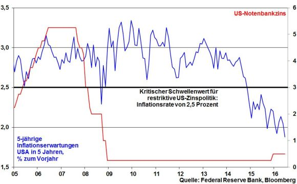 kw 24 - 03 - Fed Funds und Inflation