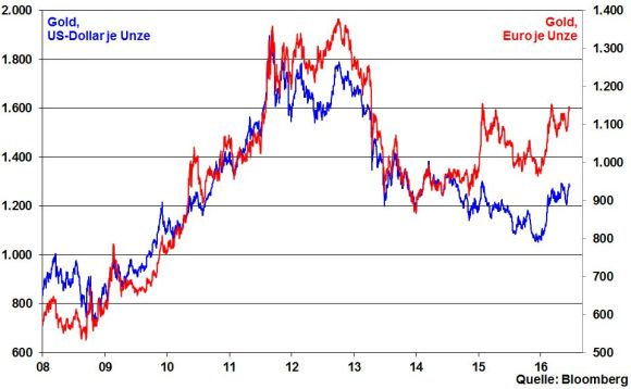kw 24 - 07 - Gold in EUR und USD