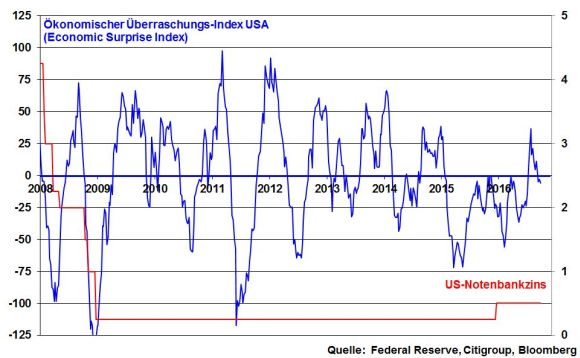 kw-38-05-fed-funds-und-economic-surprise-index-usa