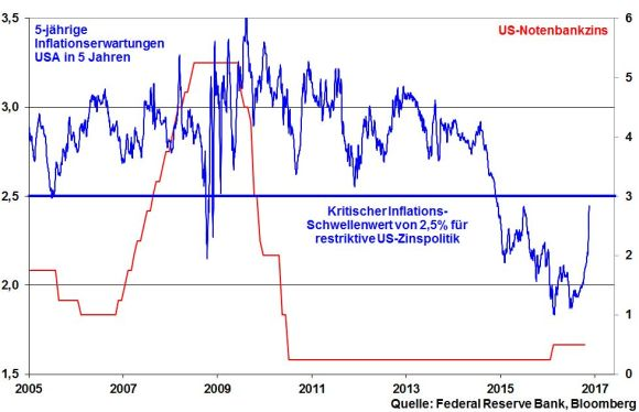 kw-46-04-5y5y-usa-und-fed-funds